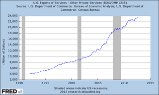 Private services exports