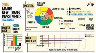 Major-Transit-Investments