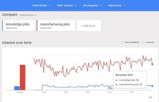 Knowledge Jobs USA