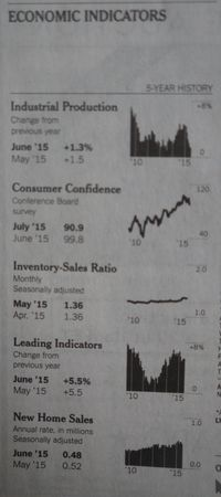 Economic Indicators 003