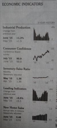 Economic Indicators 003
